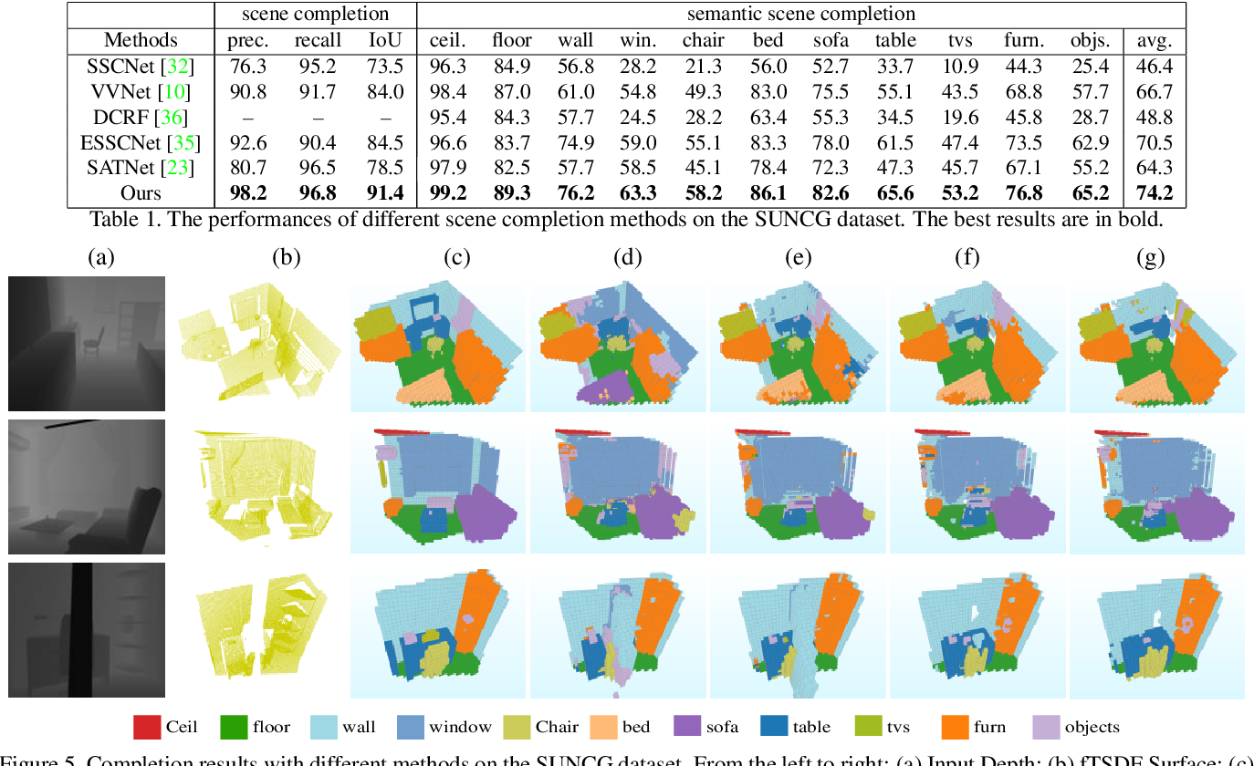 Figure 2 for Cascaded Context Pyramid for Full-Resolution 3D Semantic Scene Completion