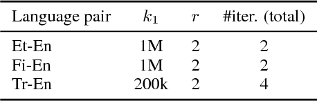 Figure 4 for NICT's Neural and Statistical Machine Translation Systems for the WMT18 News Translation Task