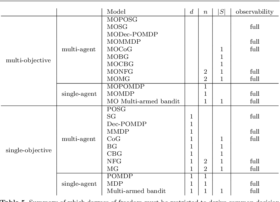 Figure 4 for Multi-Objective Multi-Agent Decision Making: A Utility-based Analysis and Survey