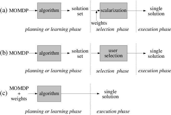 Figure 1 for Multi-Objective Multi-Agent Decision Making: A Utility-based Analysis and Survey