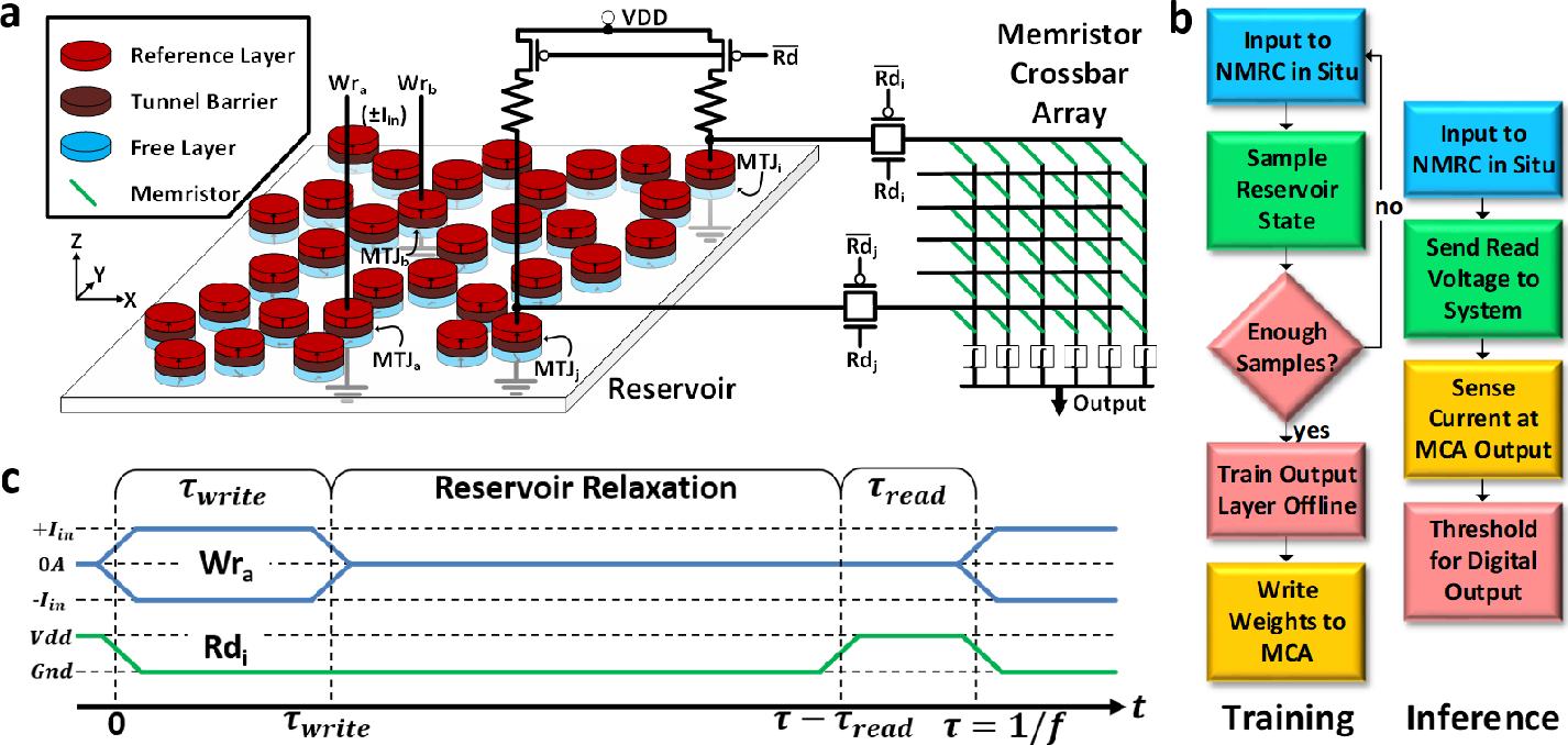 Figure 2 for Frustrated Arrays of Nanomagnets for Efficient Reservoir Computing