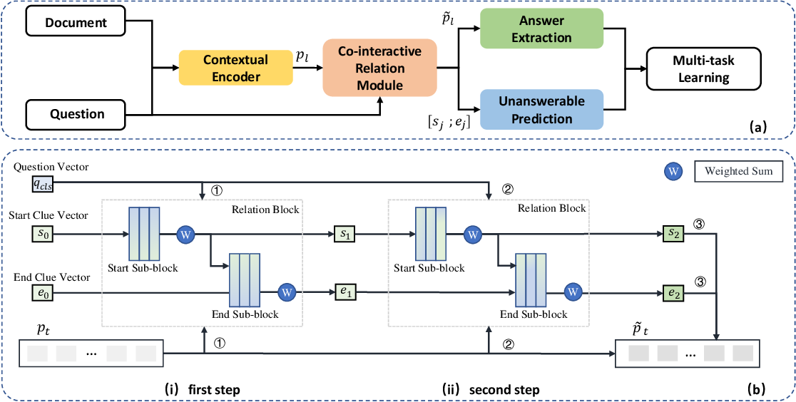Figure 3 for MCR-Net: A Multi-Step Co-Interactive Relation Network for Unanswerable Questions on Machine Reading Comprehension