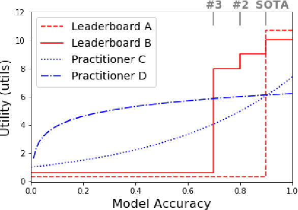 Figure 1 for Utility is in the Eye of the User: A Critique of NLP Leaderboards