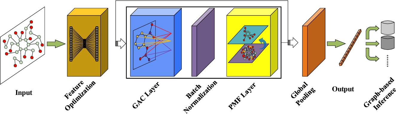 Figure 1 for Graph Attribute Aggregation Network with Progressive Margin Folding