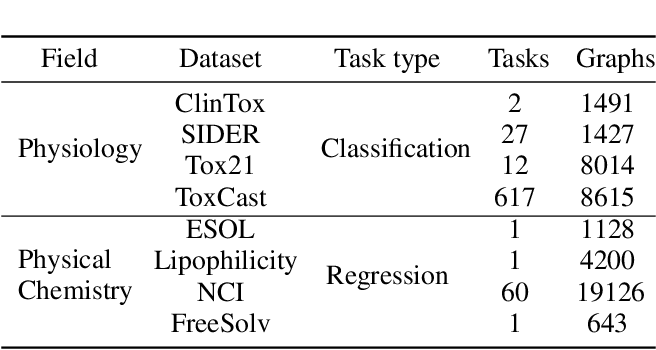 Figure 2 for Graph Attribute Aggregation Network with Progressive Margin Folding