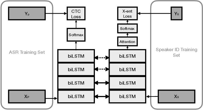 Figure 1 for Multi-task Learning for Speaker Verification and Voice Trigger Detection