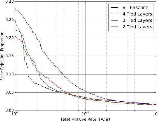 Figure 3 for Multi-task Learning for Speaker Verification and Voice Trigger Detection