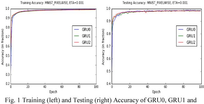 Figure 1 for Gate-Variants of Gated Recurrent Unit (GRU) Neural Networks