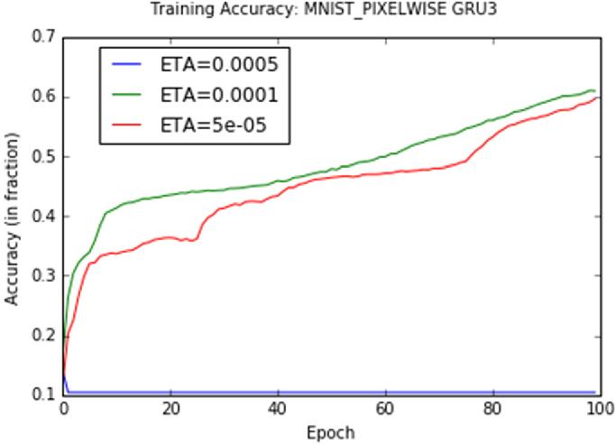 Figure 2 for Gate-Variants of Gated Recurrent Unit (GRU) Neural Networks