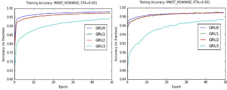 Figure 3 for Gate-Variants of Gated Recurrent Unit (GRU) Neural Networks