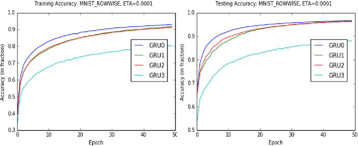 Figure 4 for Gate-Variants of Gated Recurrent Unit (GRU) Neural Networks