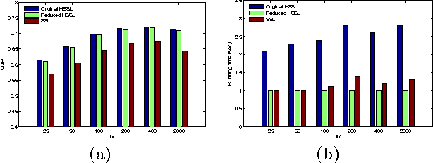 Figure 1: Comparison of different graph-based methods on the scene dataset: (a) categorization results measured by MAP; (b) running time.