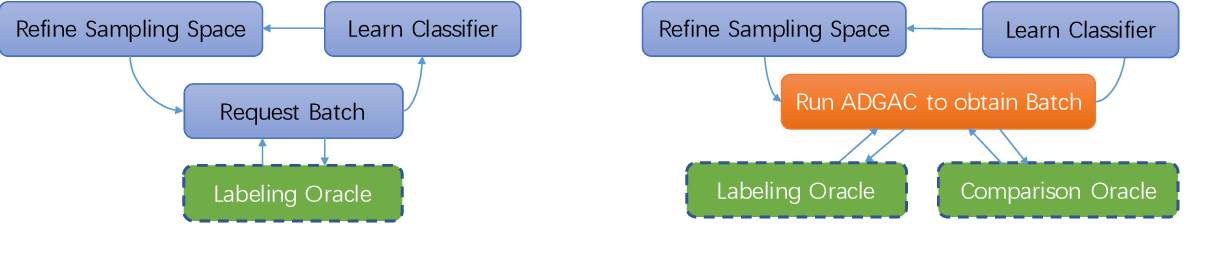 Figure 1 for Noise-Tolerant Interactive Learning from Pairwise Comparisons