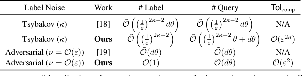 Figure 2 for Noise-Tolerant Interactive Learning from Pairwise Comparisons