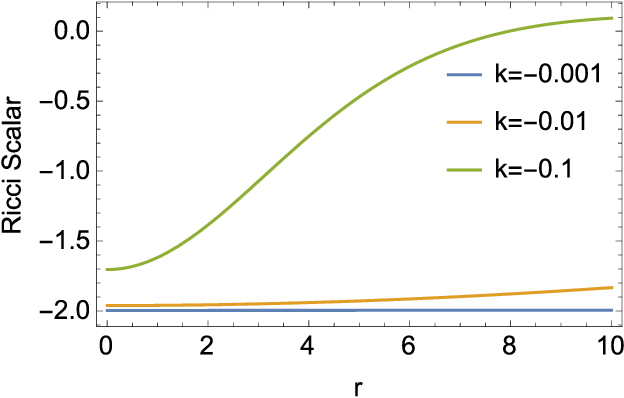 Figure 3 for Kernel Method based on Non-Linear Coherent State