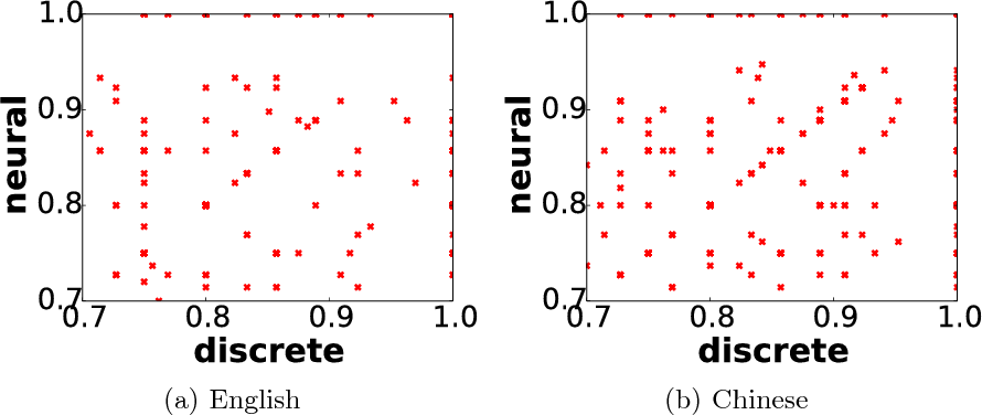 Figure 4 for Combining Discrete and Neural Features for Sequence Labeling
