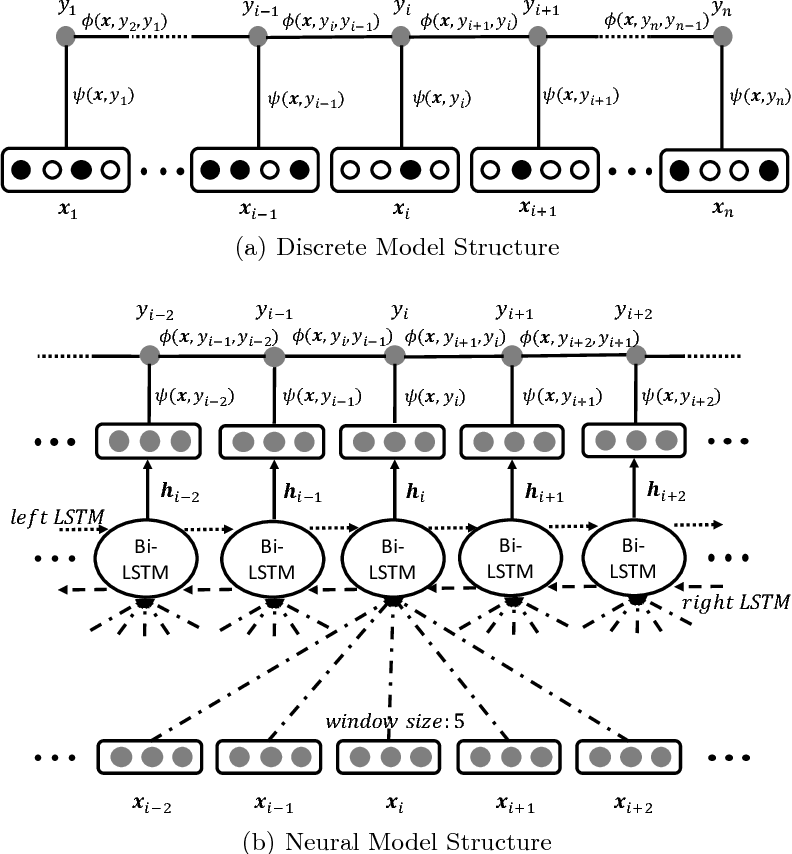 Figure 1 for Combining Discrete and Neural Features for Sequence Labeling