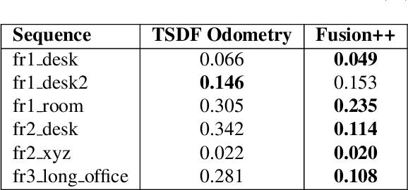 Figure 1 for Fusion++: Volumetric Object-Level SLAM