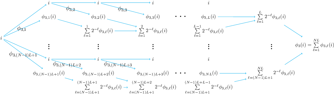 Figure 3 for Deep Network Approximation with Discrepancy Being Reciprocal of Width to Power of Depth