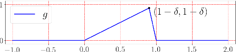 Figure 4 for Deep Network Approximation with Discrepancy Being Reciprocal of Width to Power of Depth