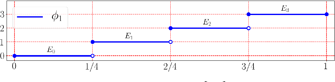 Figure 1 for Deep Network Approximation with Discrepancy Being Reciprocal of Width to Power of Depth