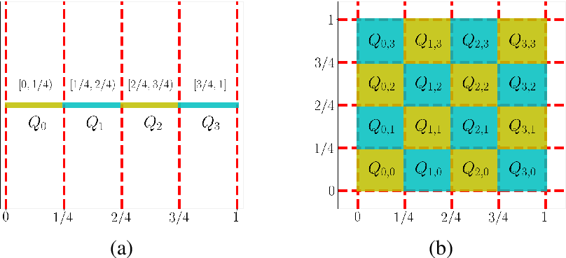 Figure 2 for Deep Network Approximation with Discrepancy Being Reciprocal of Width to Power of Depth