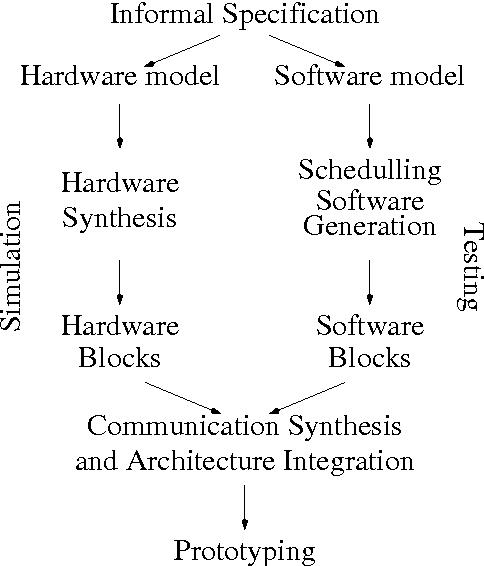 Figure 2 1 from Developing semantics of Verilog HDL in formal