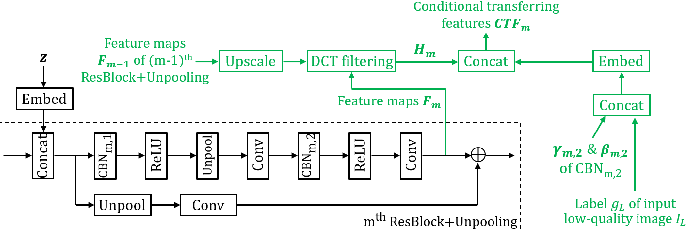 Figure 3 for Conditional Transferring Features: Scaling GANs to Thousands of Classes with 30% Less High-quality Data for Training
