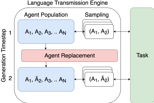 Figure 1 for Co-evolution of language and agents in referential games