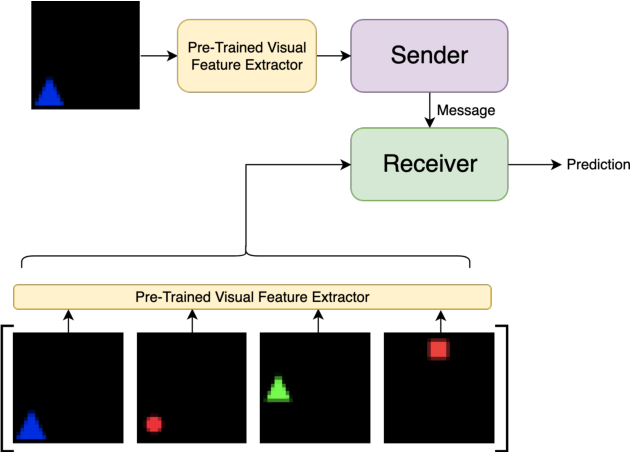 Figure 2 for Co-evolution of language and agents in referential games