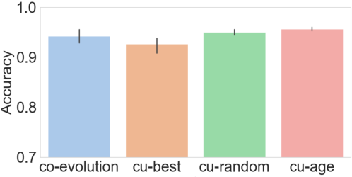 Figure 3 for Co-evolution of language and agents in referential games
