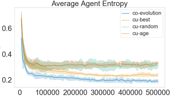 Figure 4 for Co-evolution of language and agents in referential games
