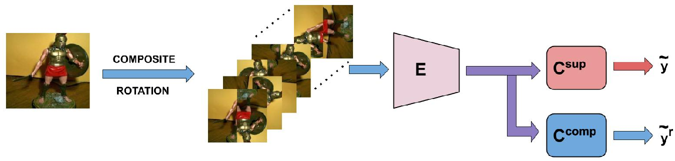 Figure 3 for Improving Few-Shot Learning using Composite Rotation based Auxiliary Task