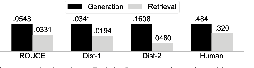 Figure 2 for A Dataset and Baselines for Multilingual Reply Suggestion