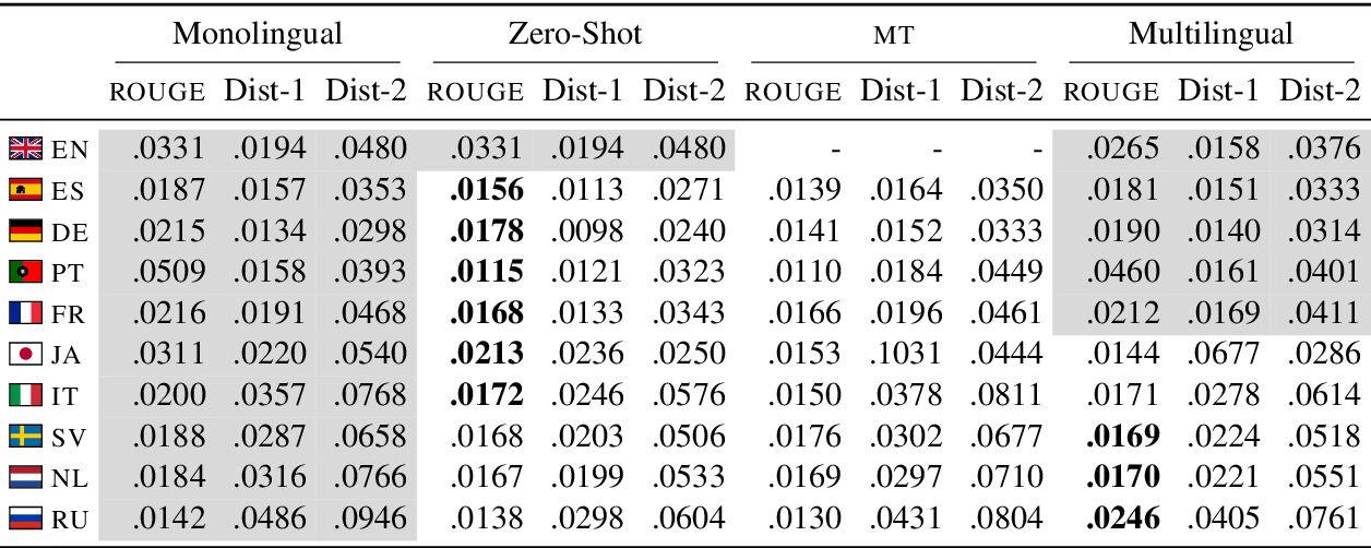 Figure 4 for A Dataset and Baselines for Multilingual Reply Suggestion