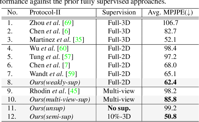 Figure 4 for Self-Supervised 3D Human Pose Estimation via Part Guided Novel Image Synthesis