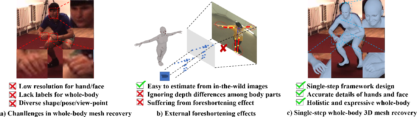 Figure 2 for Synthetic Training for Monocular Human Mesh Recovery