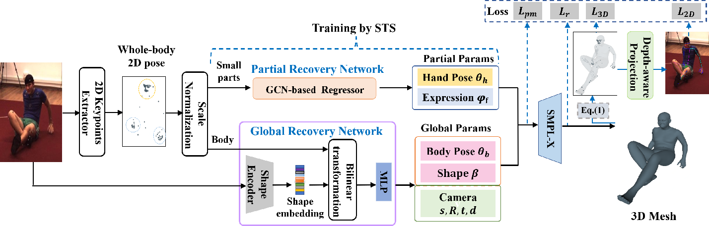 Figure 3 for Synthetic Training for Monocular Human Mesh Recovery