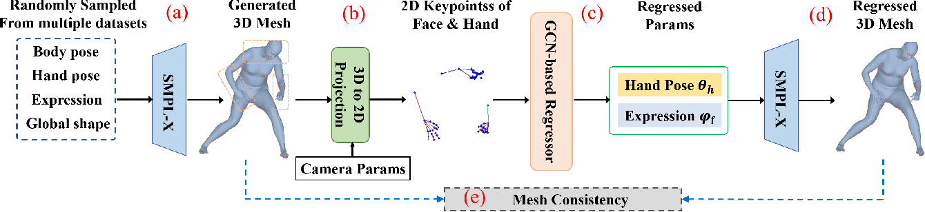 Figure 4 for Synthetic Training for Monocular Human Mesh Recovery