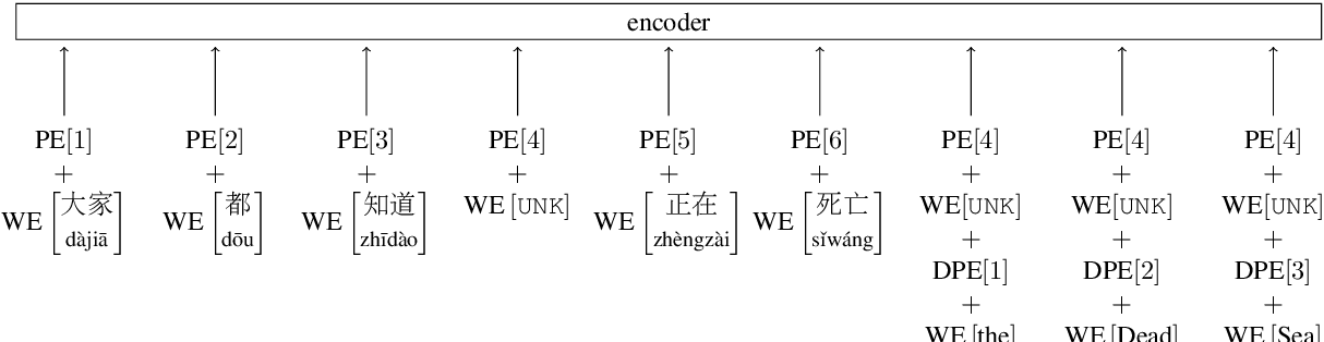Figure 1 for Look It Up: Bilingual and Monolingual Dictionaries Improve Neural Machine Translation
