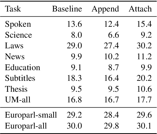 Figure 3 for Look It Up: Bilingual and Monolingual Dictionaries Improve Neural Machine Translation