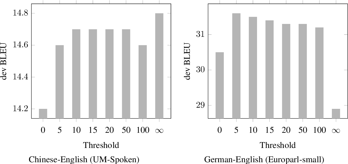 Figure 4 for Look It Up: Bilingual and Monolingual Dictionaries Improve Neural Machine Translation