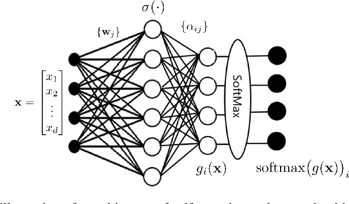 Figure 2 for On Approximation Capabilities of ReLU Activation and Softmax Output Layer in Neural Networks