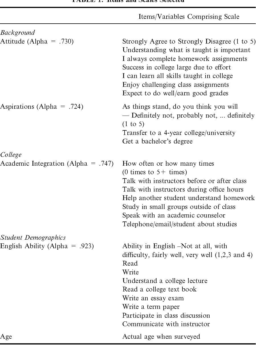 Table 1 from AN INVESTIGATION OF CRITICAL MASS: The Role of Latino