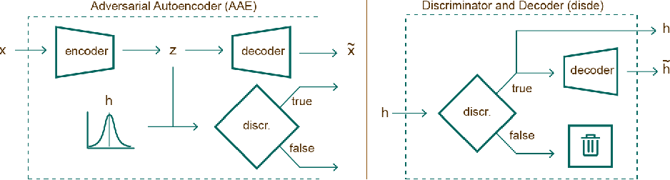 Figure 1 for Black Box Explanation by Learning Image Exemplars in the Latent Feature Space