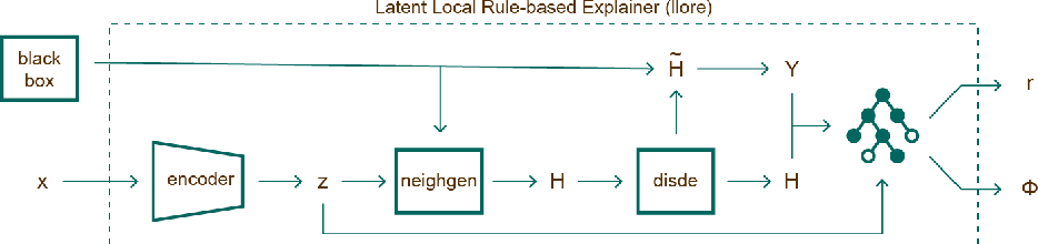 Figure 2 for Black Box Explanation by Learning Image Exemplars in the Latent Feature Space