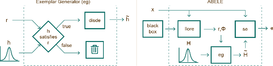 Figure 4 for Black Box Explanation by Learning Image Exemplars in the Latent Feature Space