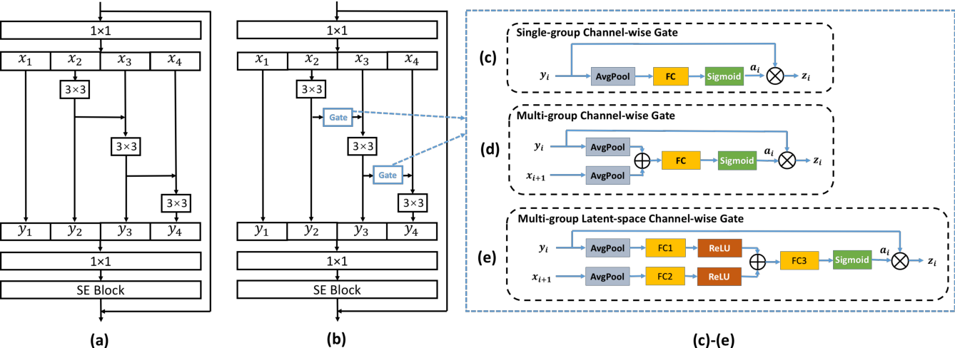 Figure 1 for Channel-wise Gated Res2Net: Towards Robust Detection of Synthetic Speech Attacks