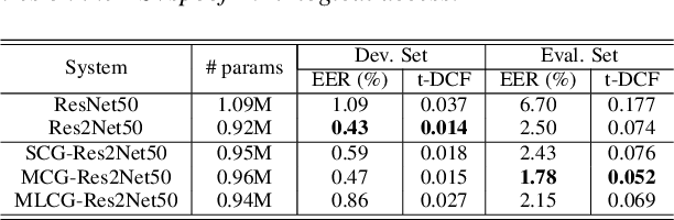 Figure 3 for Channel-wise Gated Res2Net: Towards Robust Detection of Synthetic Speech Attacks