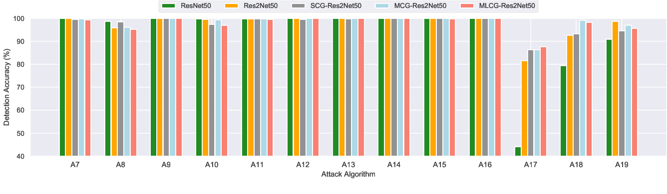 Figure 4 for Channel-wise Gated Res2Net: Towards Robust Detection of Synthetic Speech Attacks